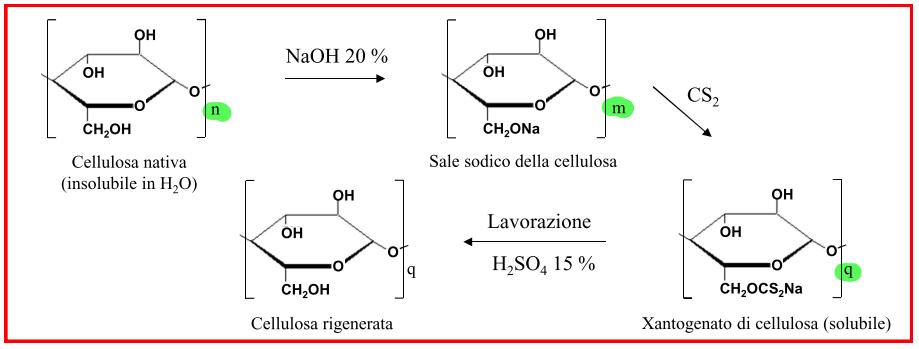 Cellophane production process