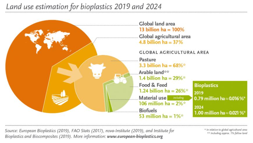 Land use for the production of bioplastics